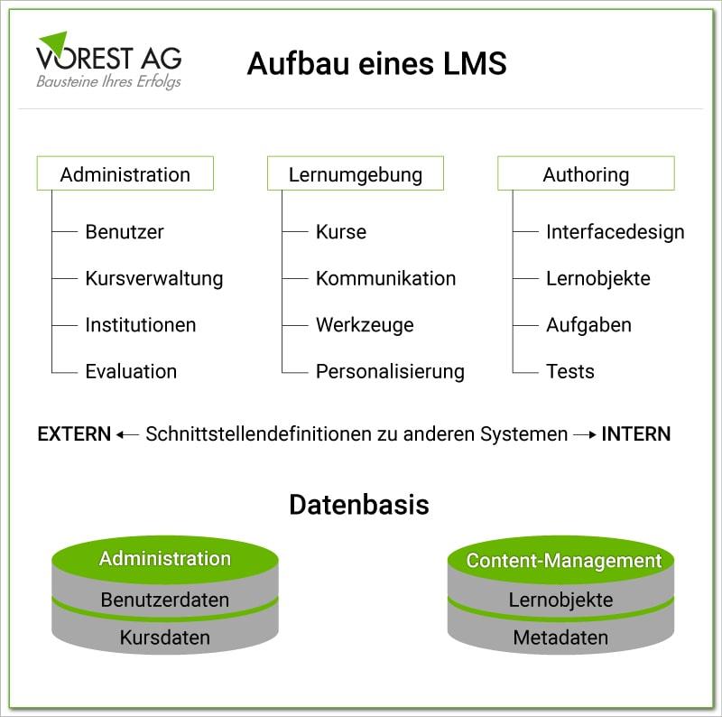 Hier sehen Sie den Aufbau eines Learning Management Systems
